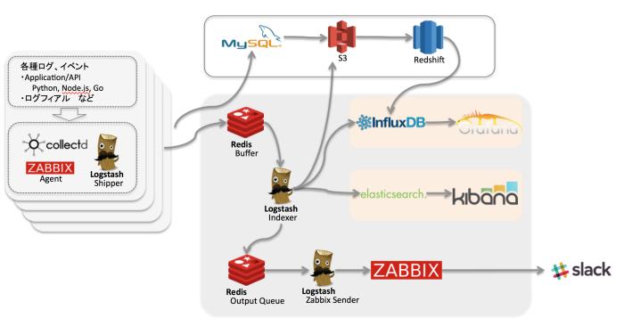 ログ、イベントの収集・解析・可視化の流れ