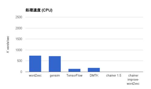 word2vec-cpu