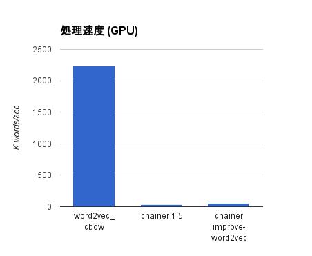 word2vec-gpu