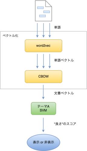 CBOW+SVM